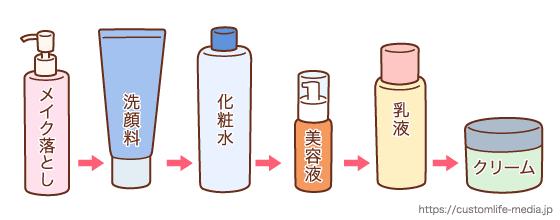 40代,化粧水