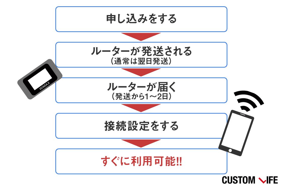 カシモ,WiMAX