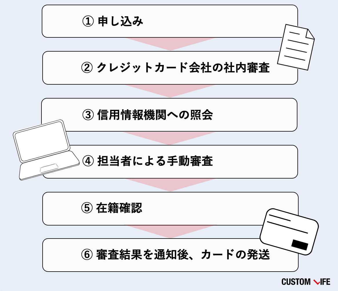 クレジットカード,審査