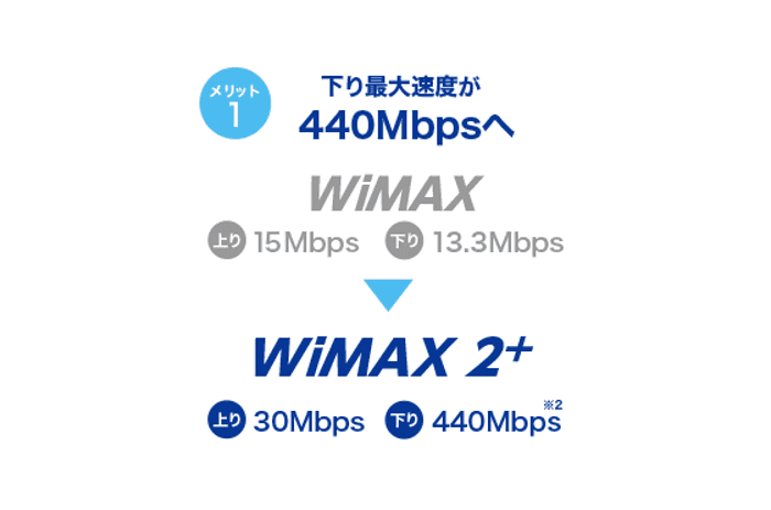 wimax,遅い