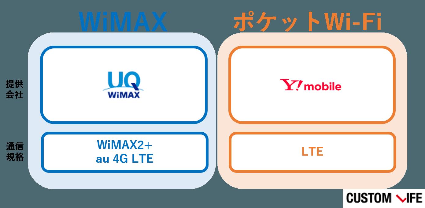 ポケットwifi,wimax