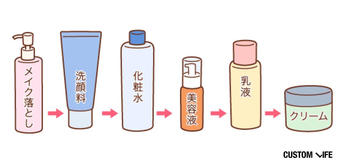 美白化粧水は洗顔の後に使います。