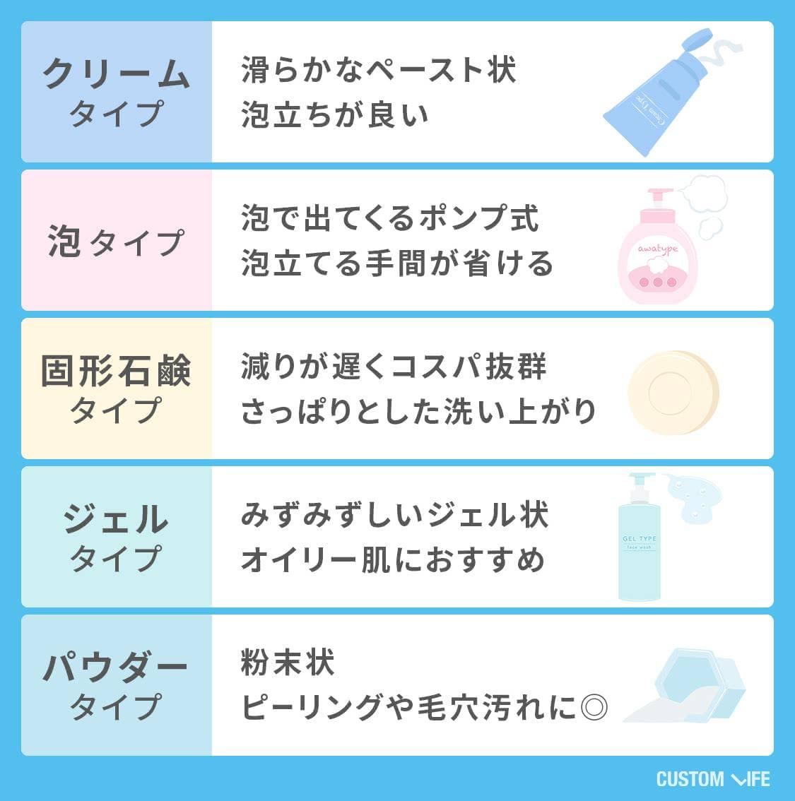洗顔料にはクリーム、泡、石けん、ジェル、パウダーなどのタイプがあります