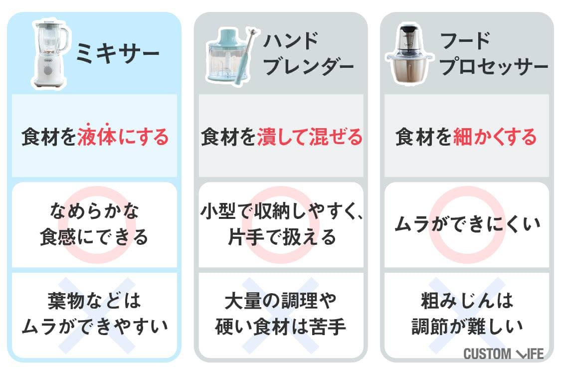 調理器具の特徴