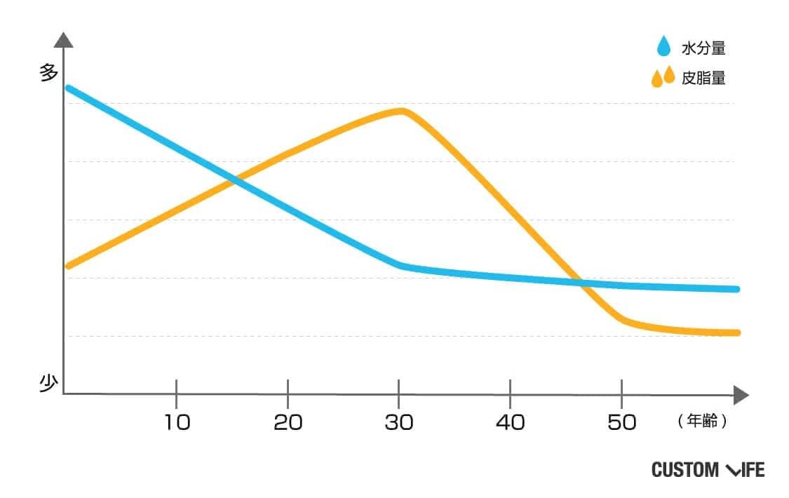 グラフの内容:肌の水分量は年齢を経るにつれて低下し、皮脂量は30代をピークとして減少を始める。