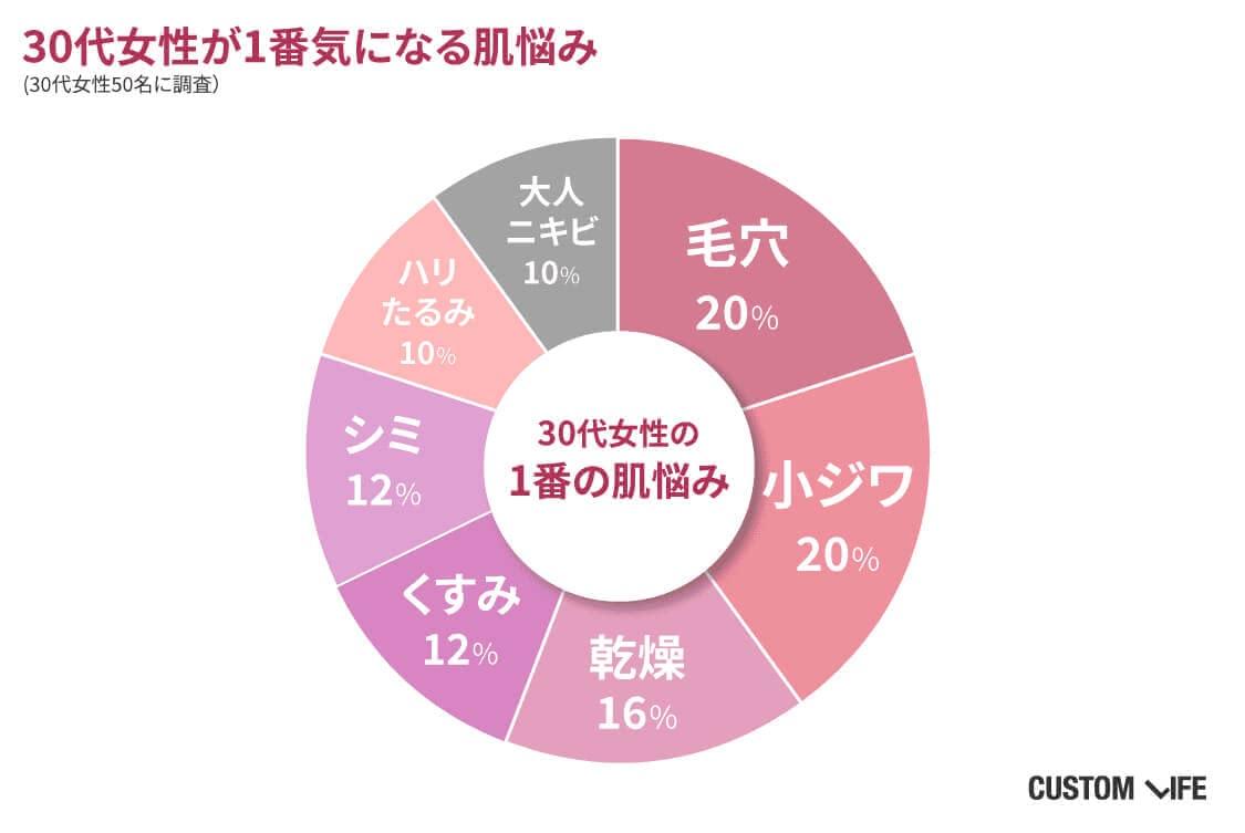 30代女性が気になる肌悩みのグラフ。毛穴20%、小ジワ20%、乾燥16%、くすみ12%、シミ12%、ハリたるみ10%、大人ニキビ10%