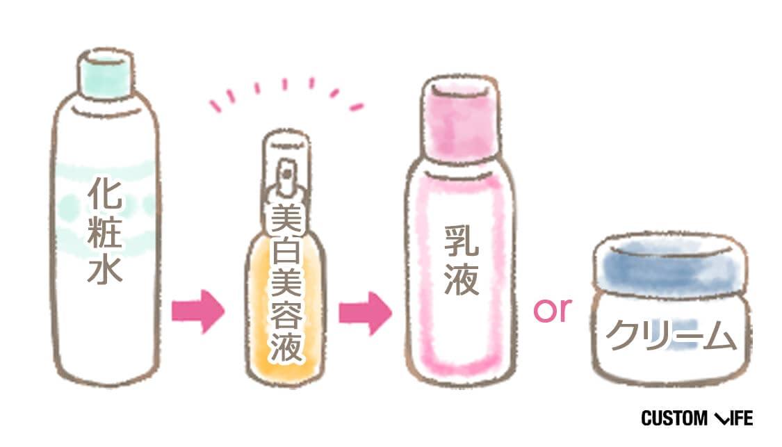 化粧水、美白美容液、乳液またはクリームの順