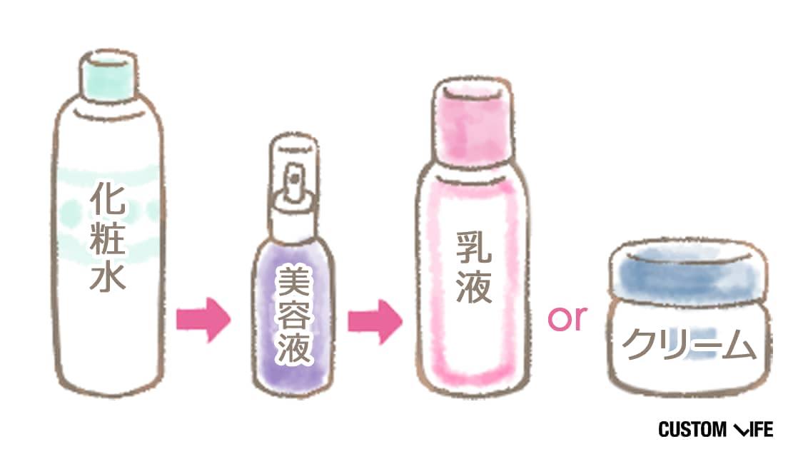 化粧水⇒美容液⇒乳液orクリーム