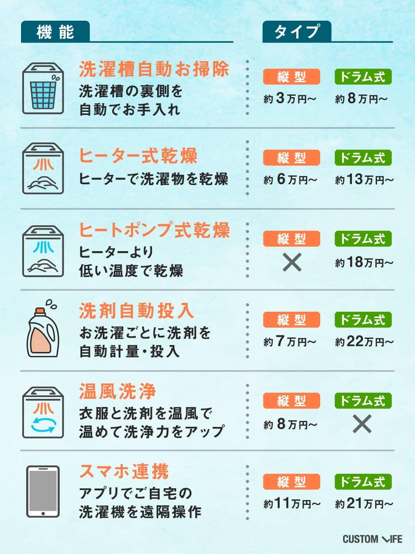 洗濯機の主な便利機能一覧