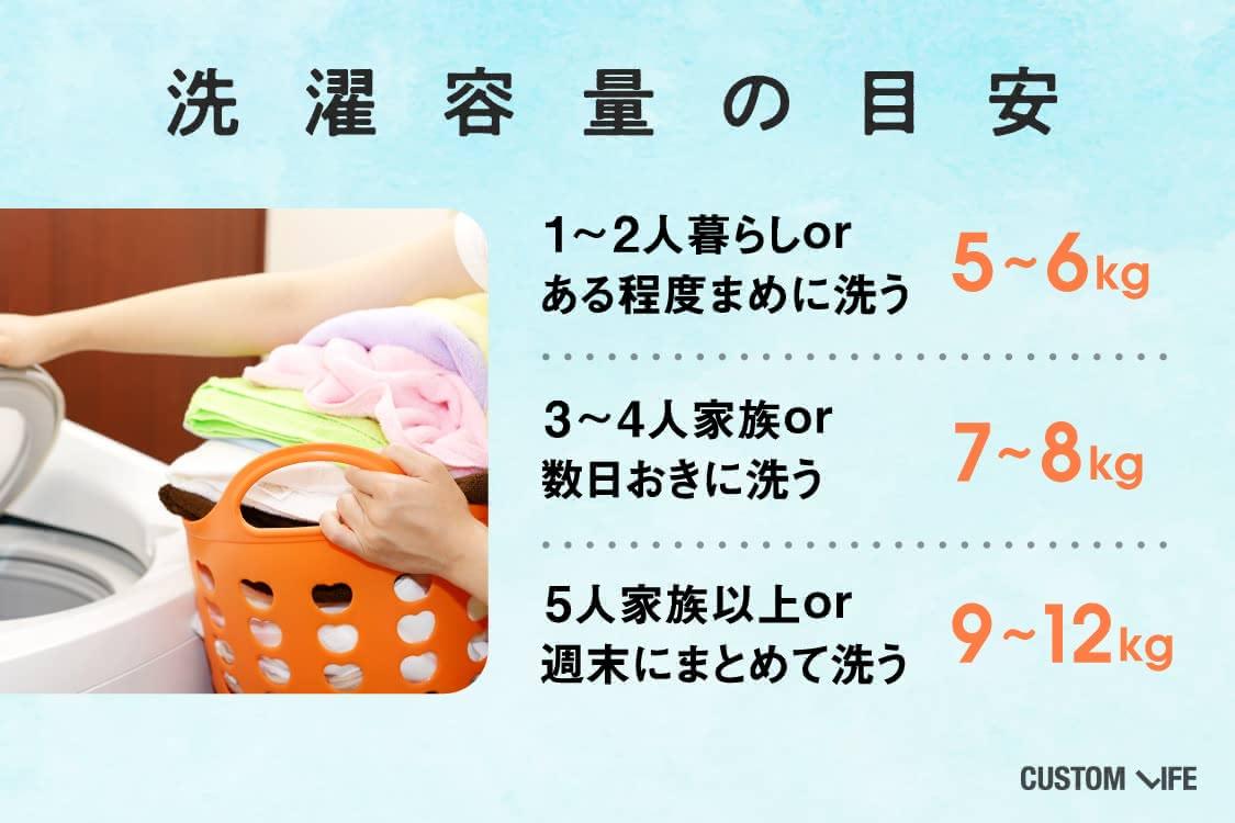 洗濯容量の目安