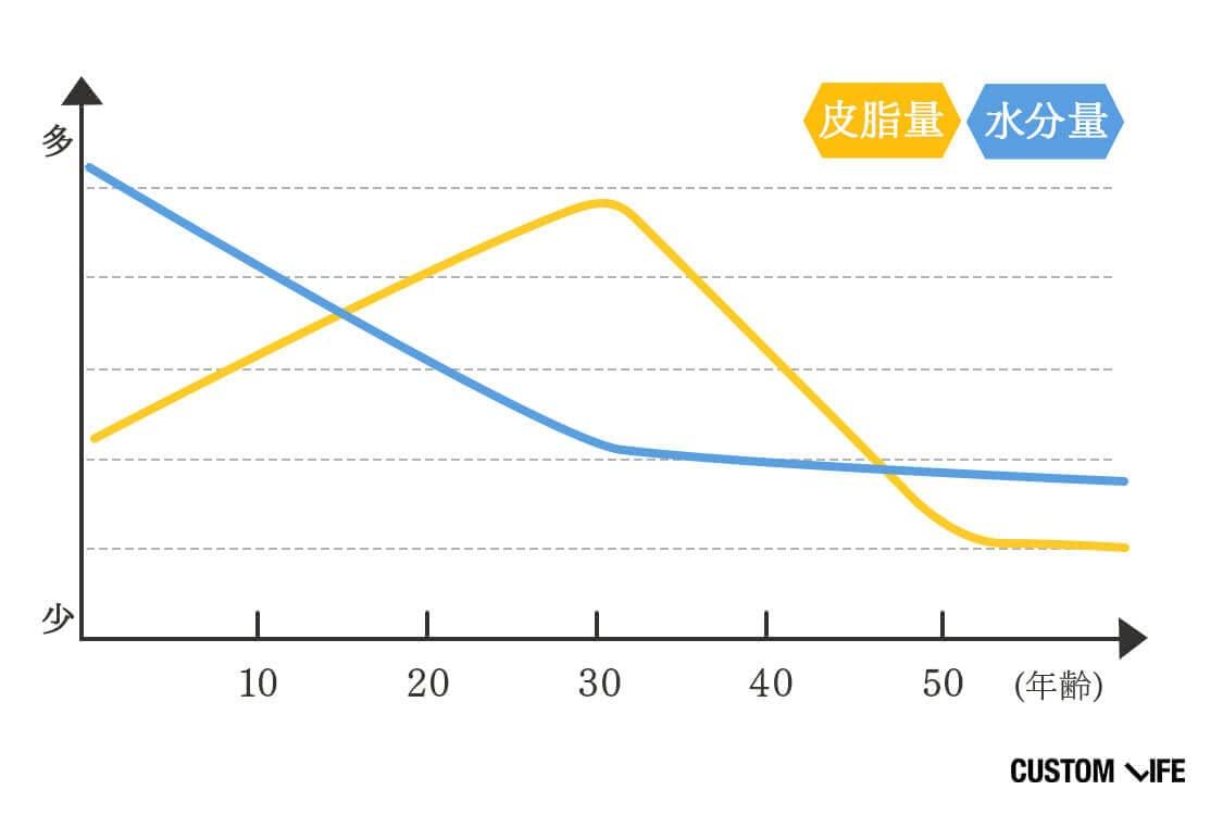 年齢に伴う水分量と皮脂量の変化のグラフ