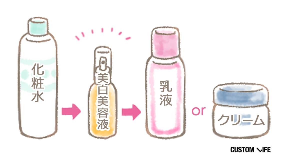 効く 液 美容 に シミ