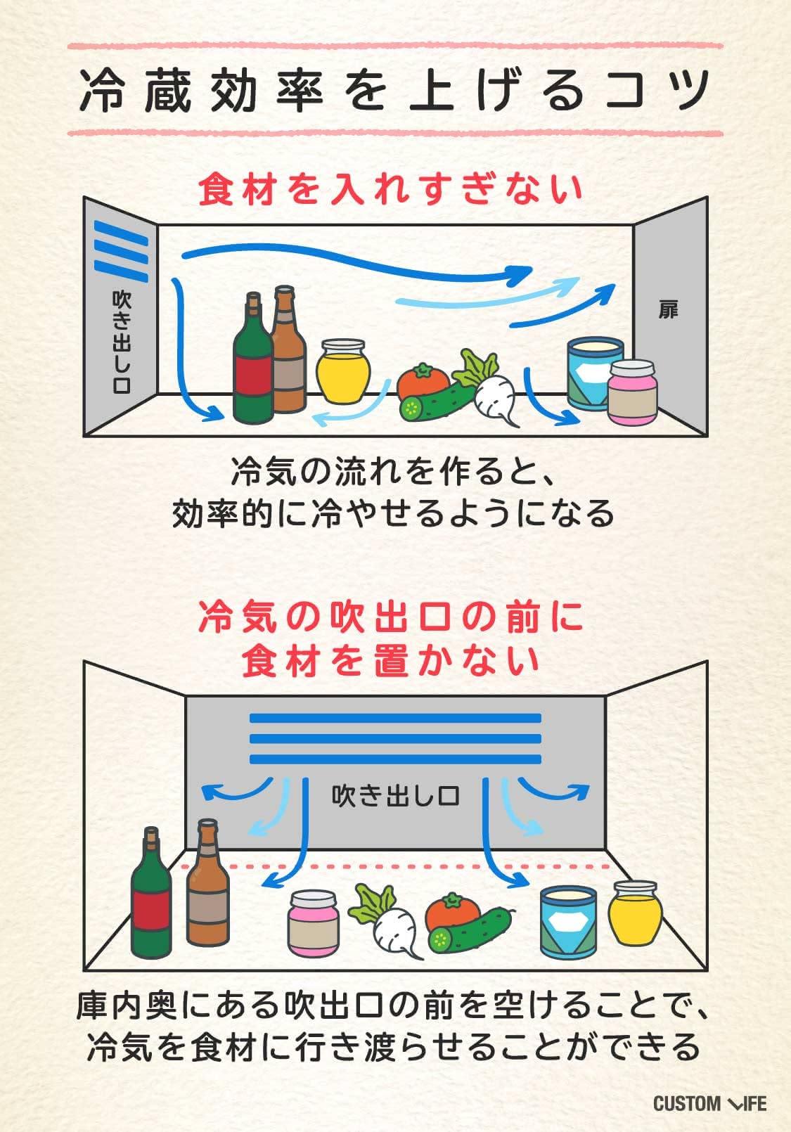 冷蔵効率を上げるコツは、食材を入れすぎない・冷気の出口に食材を置かないこと