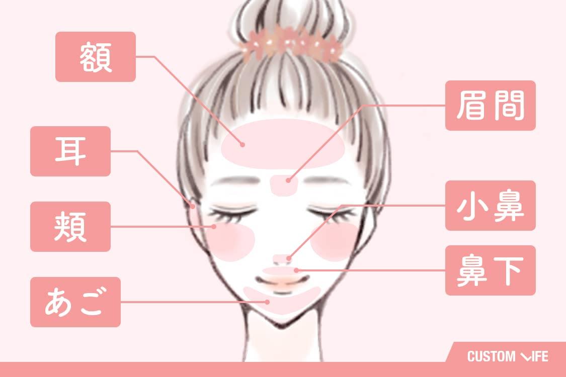 額、眉間、小鼻、鼻下、耳、頬、あご