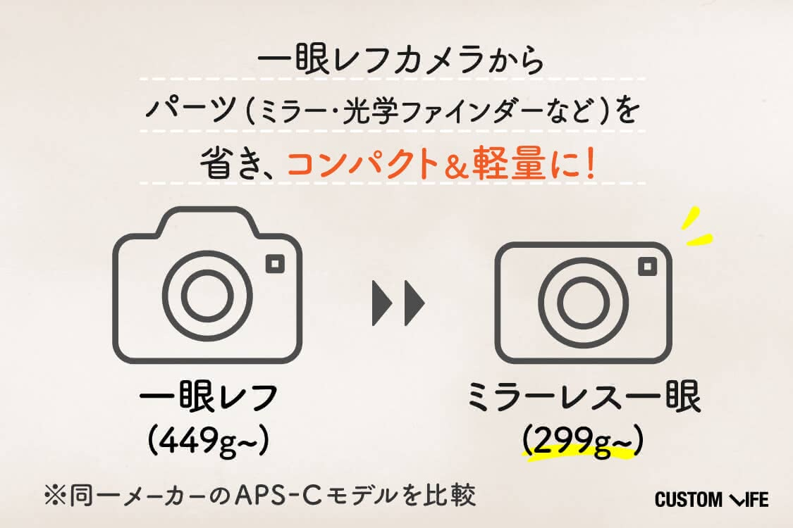 一眼レフカメラからパーツを省き、コンパクトに!