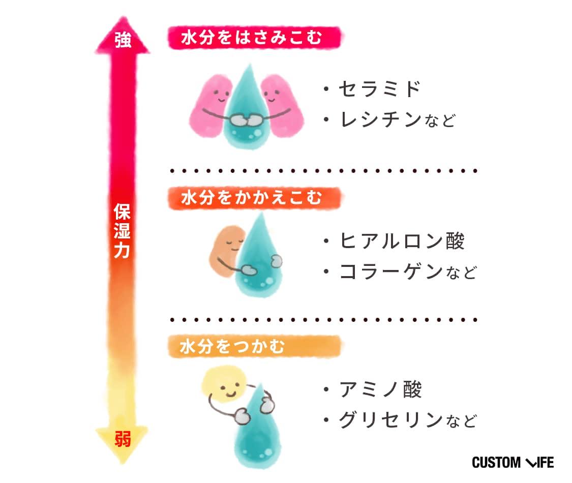 おすすめの高保湿成分