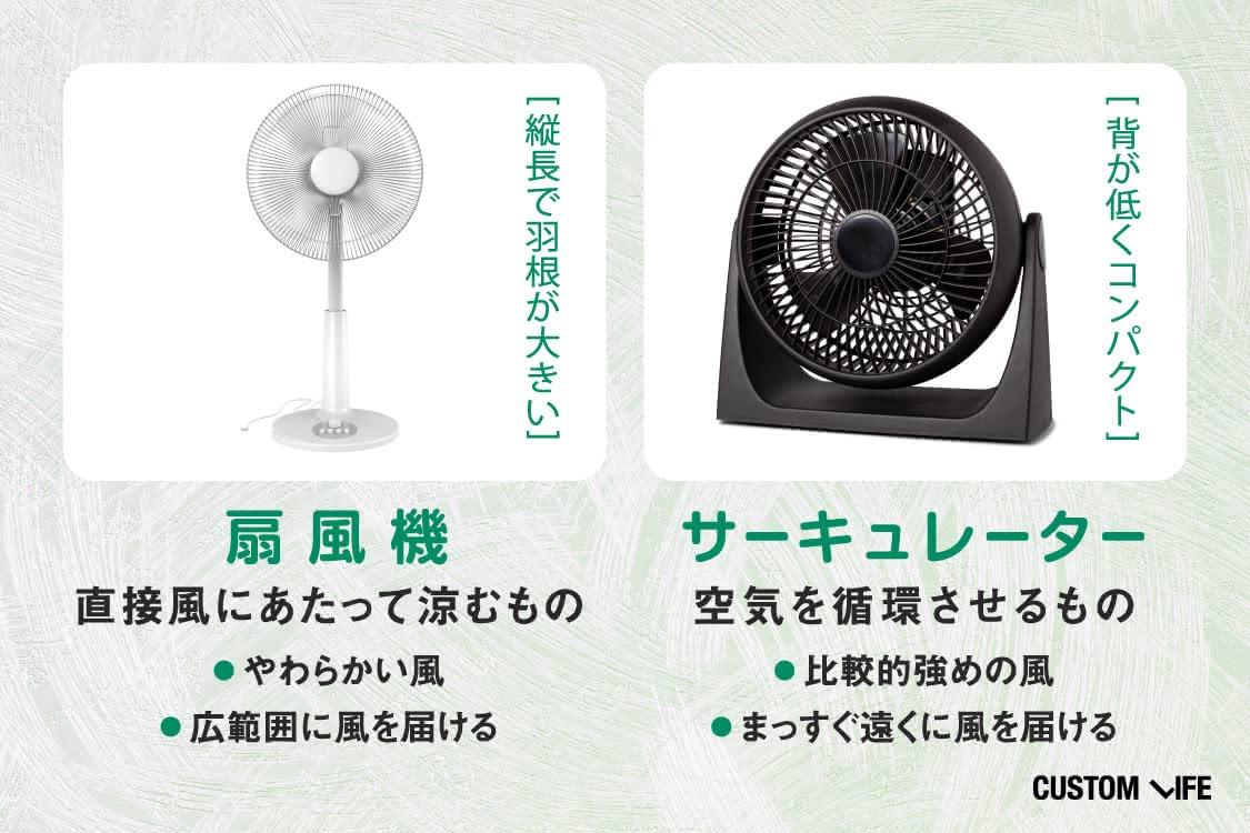 サーキュレーターと扇風機の違い
