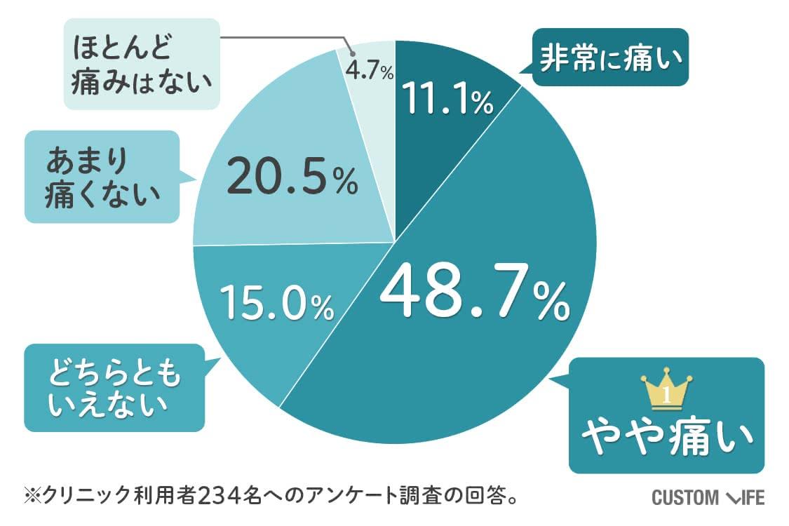 非常に痛い11.1%、やや痛い48.7%、どちらともいえない15.0%、あまり痛くない20.5%、ほとんど痛みを感じない4.7%