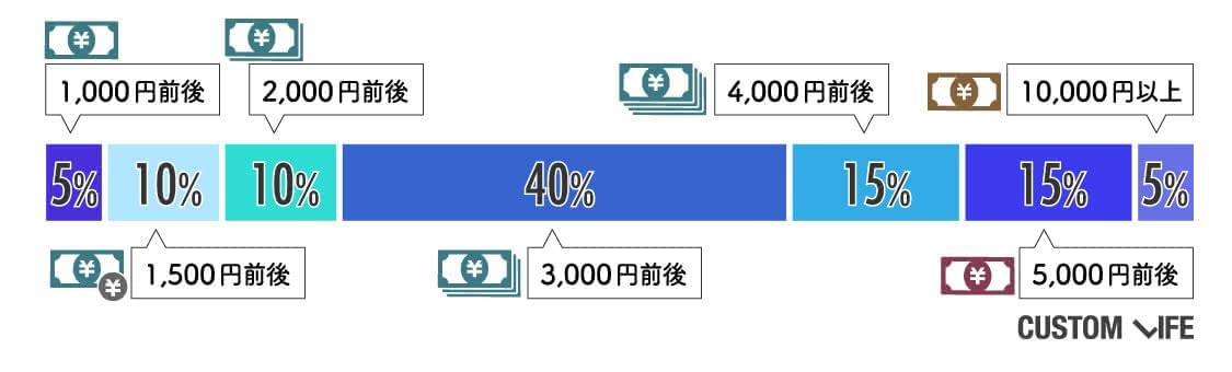 月に、1,000円前後は5%。20%が1500~2000円前後。40%が3,000円前後。15%が4000円前後。15%が5,000円前後。5%が10000円前後。