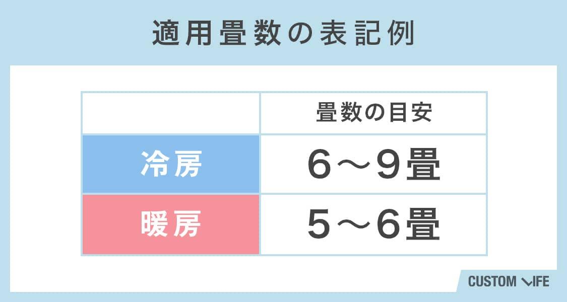 適用畳数の表記例