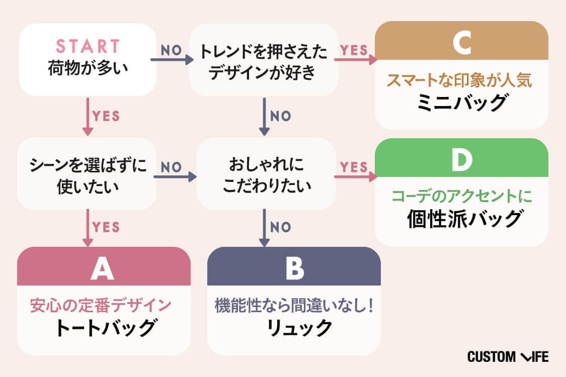 バッグの選び方の診断チャート
