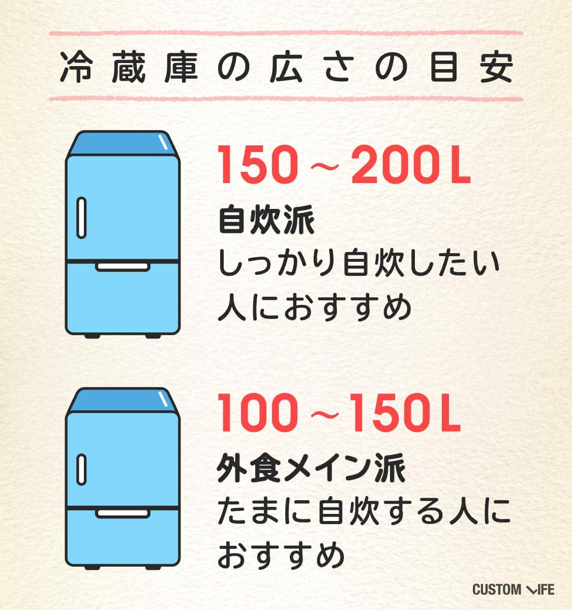 自炊派は150~200L、外食メイン派は100~150Lがおすすめ