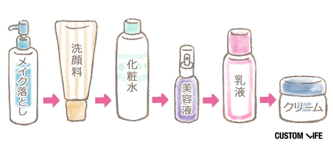 メイク落とし、洗顔料、化粧水、美容液、乳液、クリームの順が基本
