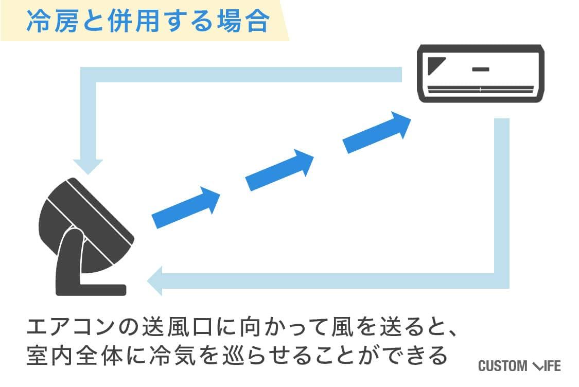 冷房と併用する場合はエアコンの送風口に風を送る
