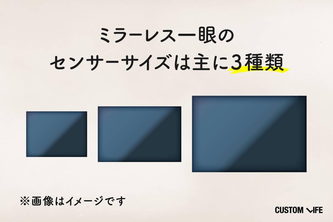 ミラーレス一眼のセンサーサイズは主に3つ