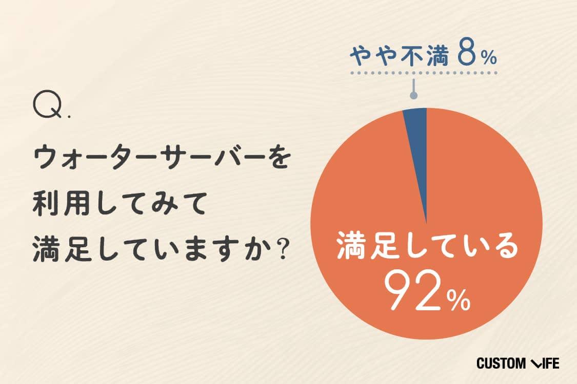 ウォーターサーバー利用者の92%が満足している!