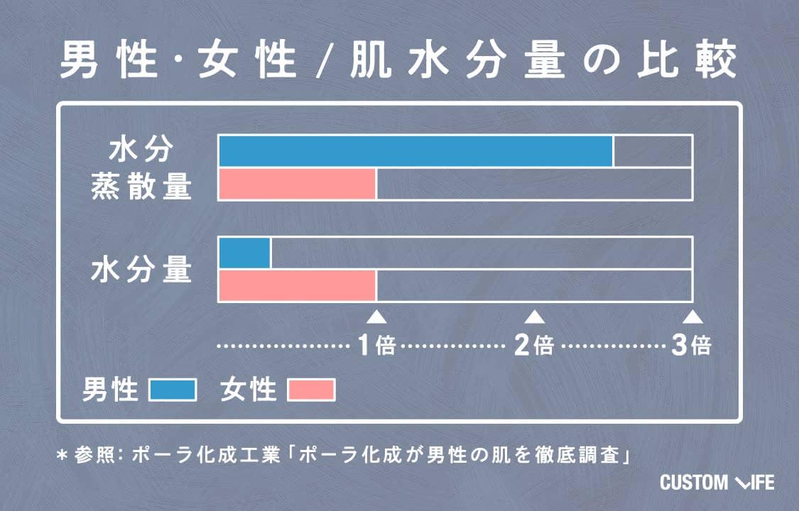 男性と女性の肌水分量の比較