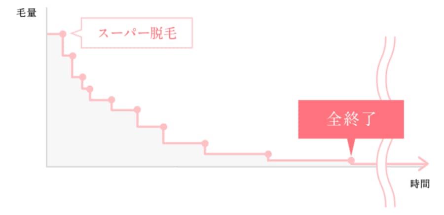スーパー脱毛の毛量変化のグラフ