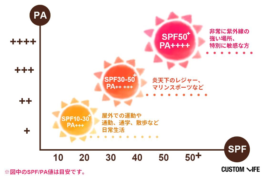 シーンごとのSPF/PA値の目安