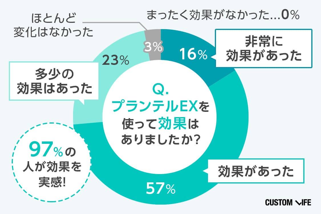 アンケートの結果を示す円グラフ