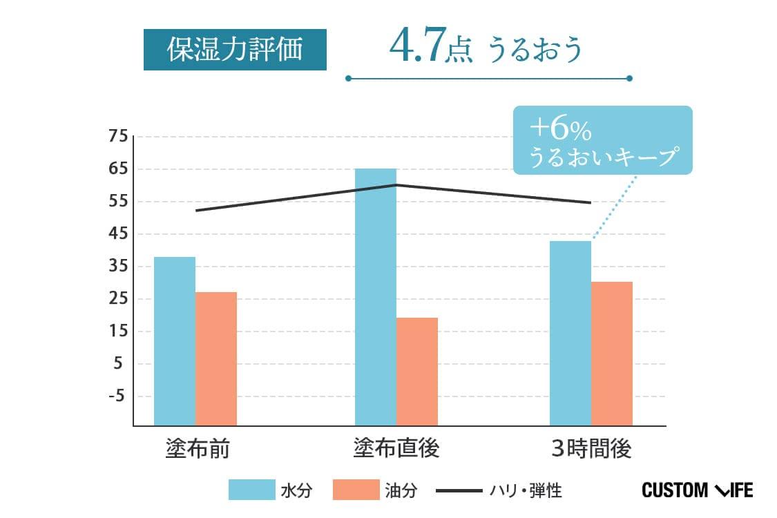 保湿力評価:4.7点 ₊6%潤いキープ