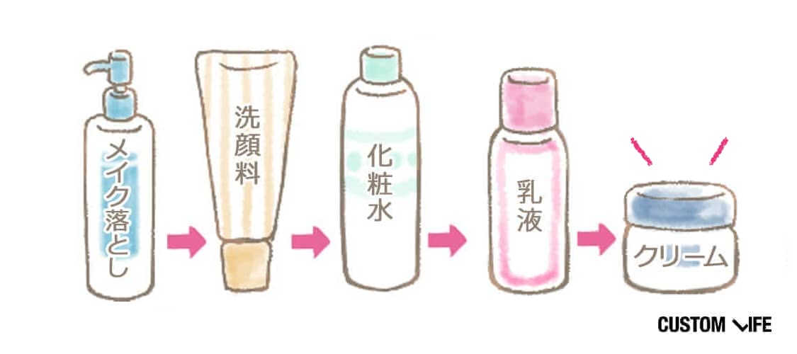 メイク落とし、洗顔料、化粧水、乳液、クリーム