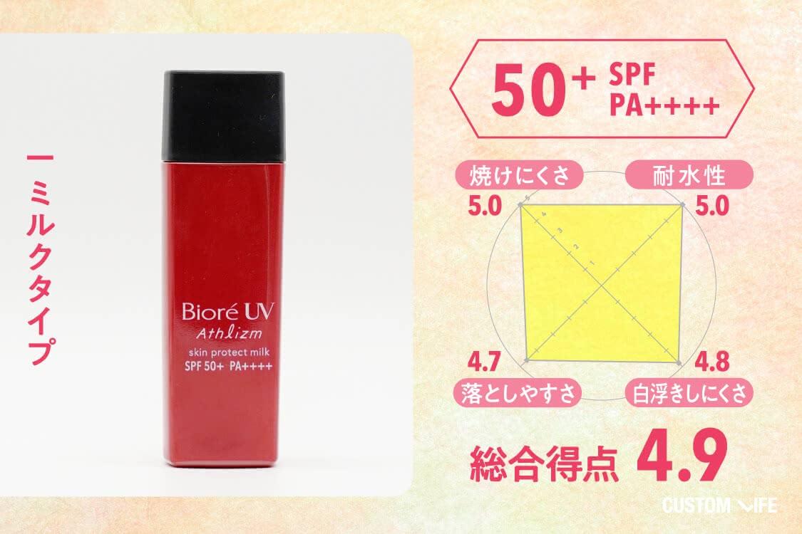 SPF50+PA++++、ミルクタイプ、総合評価4.9、焼けにくさ5.0、耐水性5.0、落としやすさ4.7、白浮きしにくさ4.8