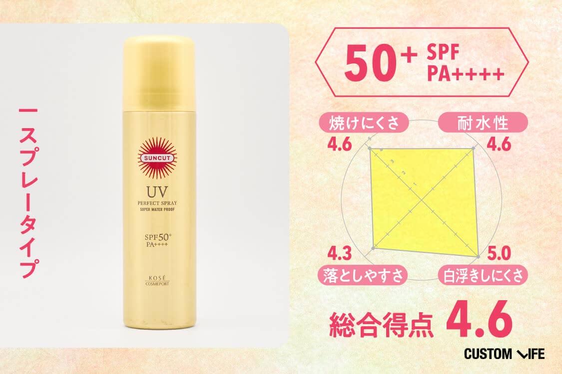 SPF50+PA++++、スプレータイプ、総合評価4.6、焼けにくさ4.6、耐水性4.6、落としやすさ4.3、白浮きしにくさ5.0
