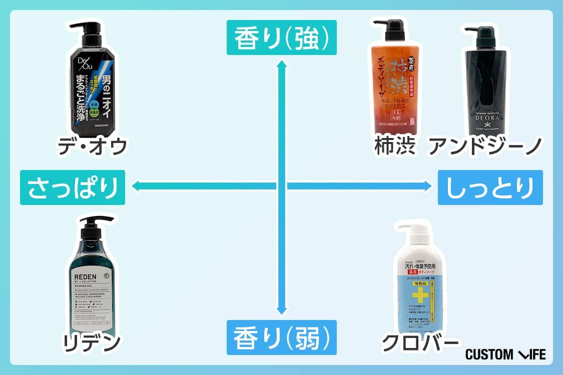 紹介アイテムの香り&使用感比較チャート