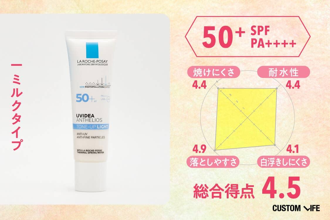 SPF50+PA++++、ミルクタイプ、総合評価4.5、焼けにくさ4.4、耐水性4.4、落としやすさ4.9、白浮きしにくさ4.1