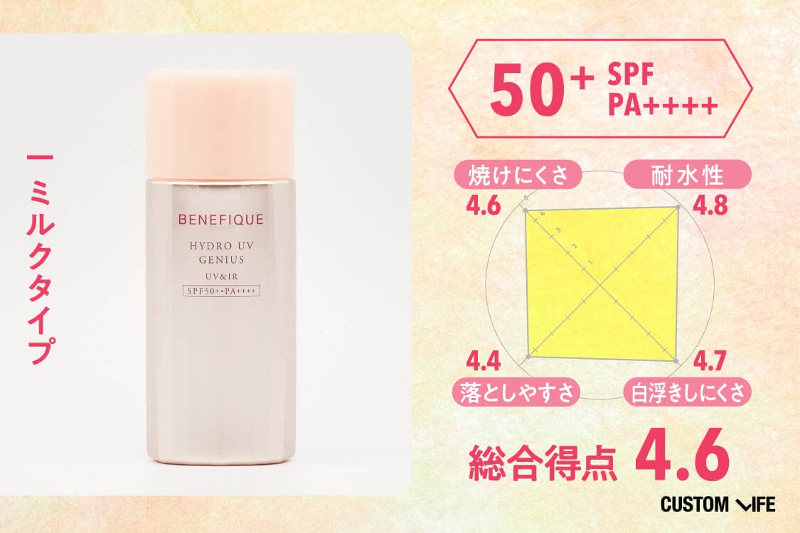 SPF50+PA++++、ミルクタイプ、総合評価4.6、焼けにくさ4.6、耐水性4.8、落としやすさ4.4、白浮きしにくさ4.7