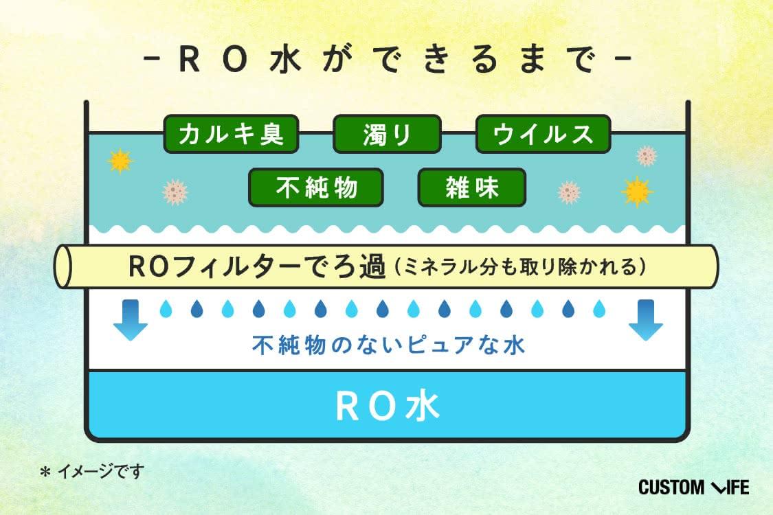 ROフィルターで濾過することで、不純物のないピュアな水ができる