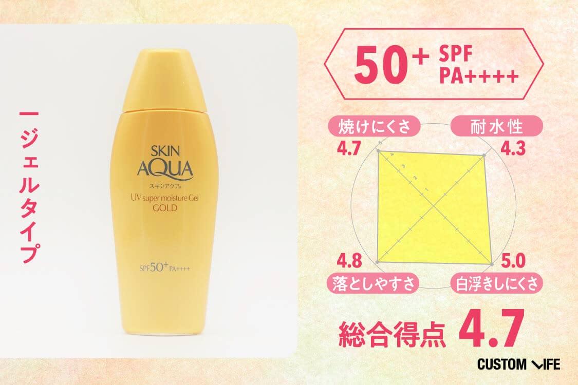 SPF50+PA++++、ジェルタイプ、総合評価4.7、焼けにくさ4.7、耐水性4.3、落としやすさ4.8、白浮きしにくさ5.0