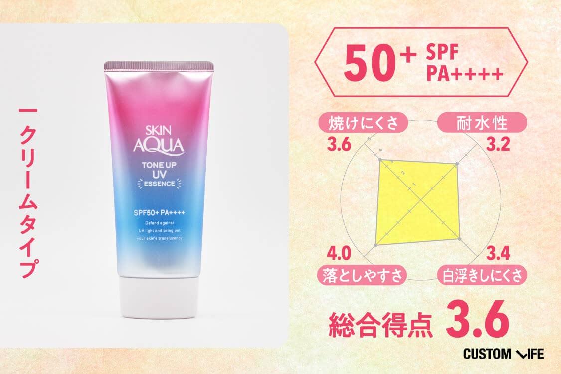 クリームタイプ、SPF50+PA++++,総合評価3.6、焼けにくさ3.6、耐水性3.2、落としやすさ4.0、白浮きしにくさ3.4