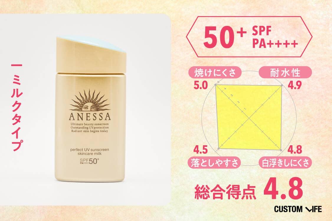 SPF50+PA++++、ミルクタイプ、総合評価4.8、焼けにくさ5.0、耐水性4.9、落としやすさ4.5、白浮きしにくさ4.8