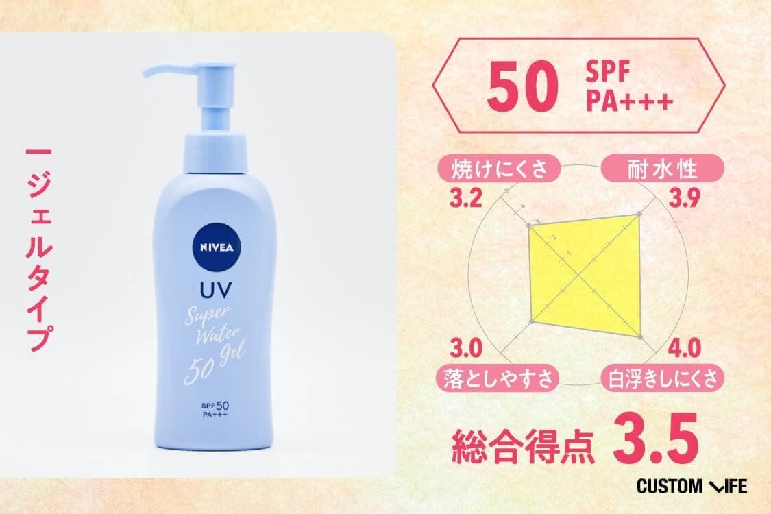 ジェルタイプ、SPF50 PA+++,総合評価3.5、焼けにくさ3.2、耐水性3.9、落としやすさ3.0、白浮きしにくさ4.0