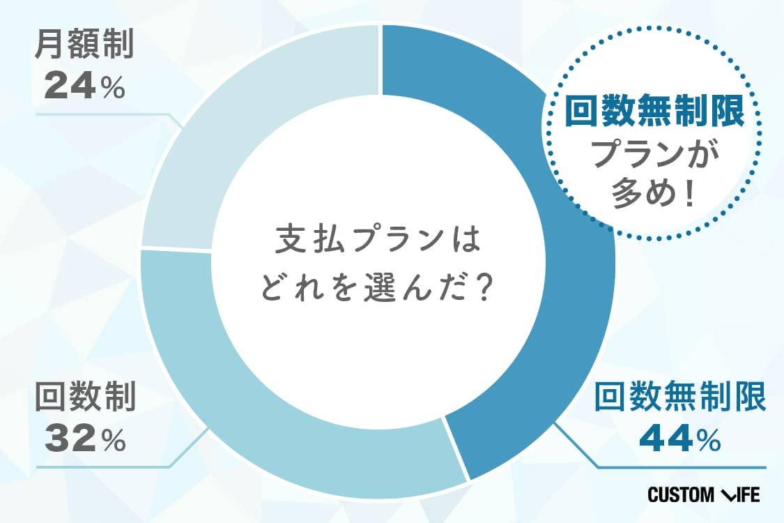 支払プランはどれを選んだ?回数無制限44%、回数制32%、月額製24%
