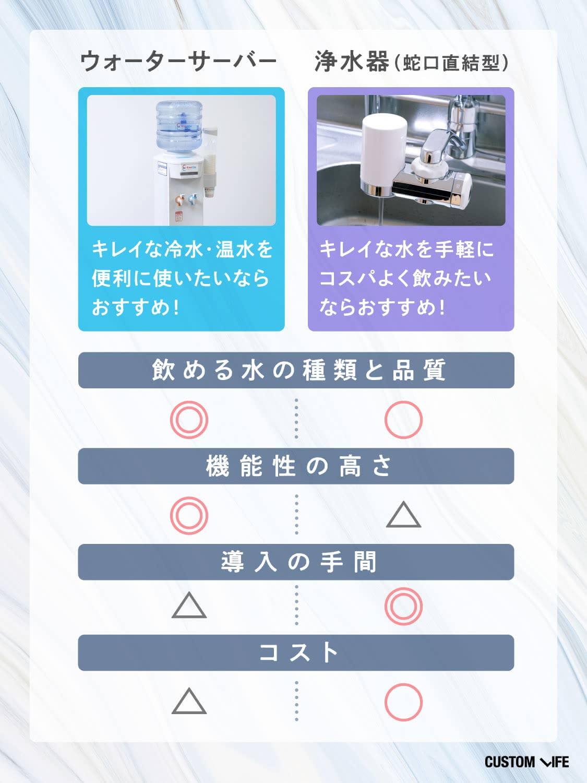 ウォーターサーバーと浄水器の比較表