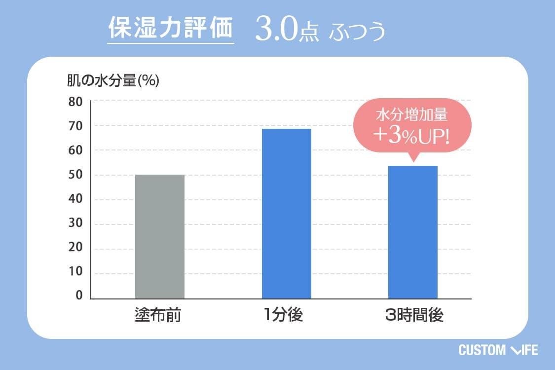 保湿力評価3.0 ふつう 水分増加量+3%UP