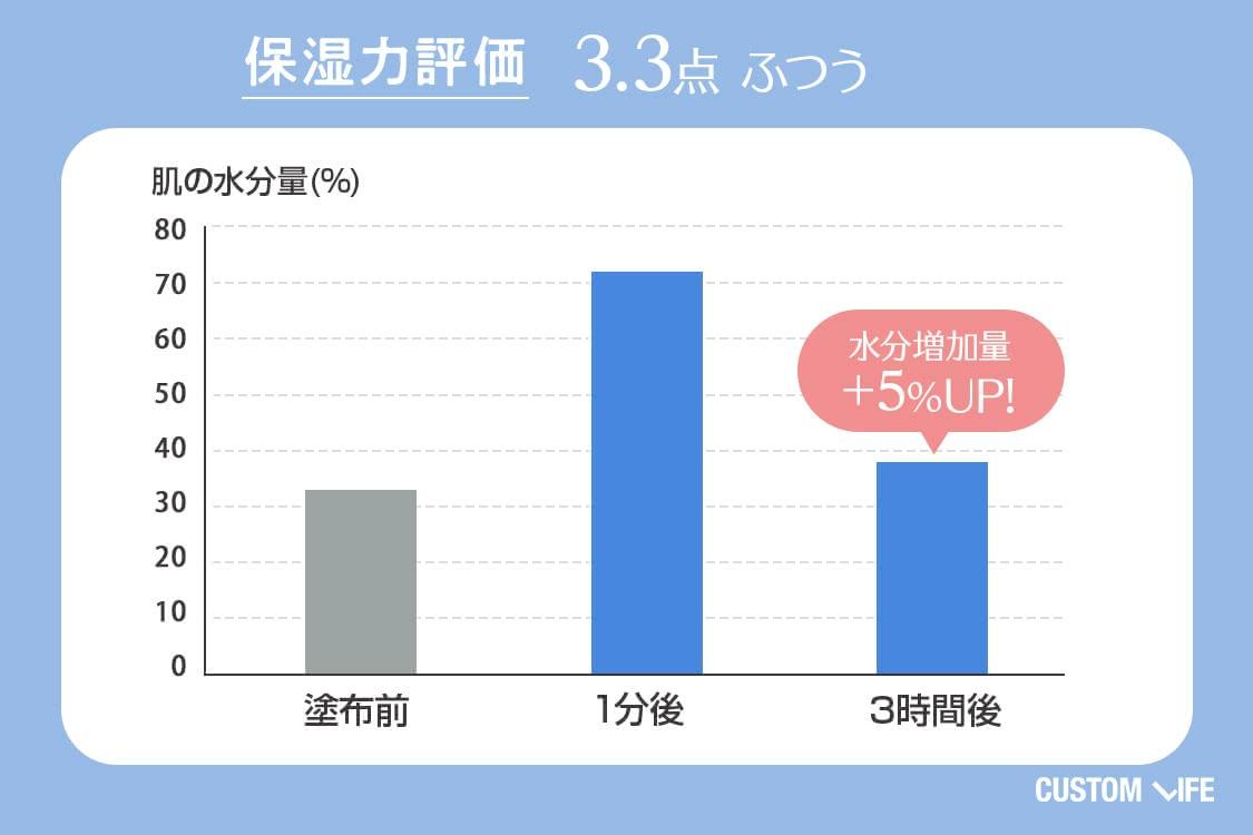 保湿力評価3.3 ふつう 水分増加量+5%UP
